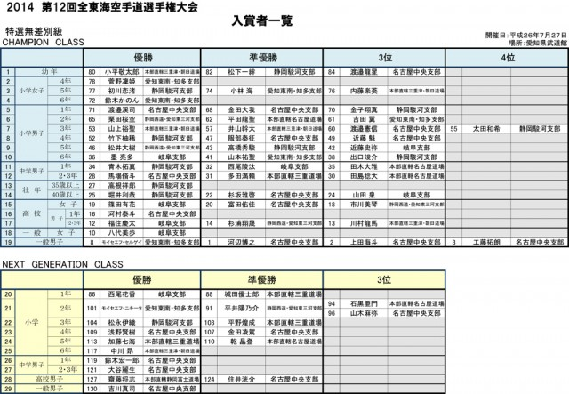 第12回全東海空手道選手権大会 入賞者一覧